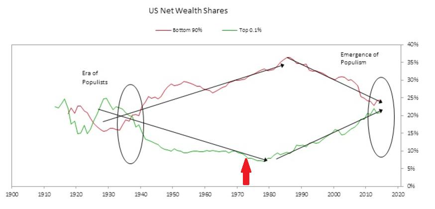 https://wtfhappenedin1971home.files.wordpress.com/2020/01/ray-dalio-wealth-inequality.png