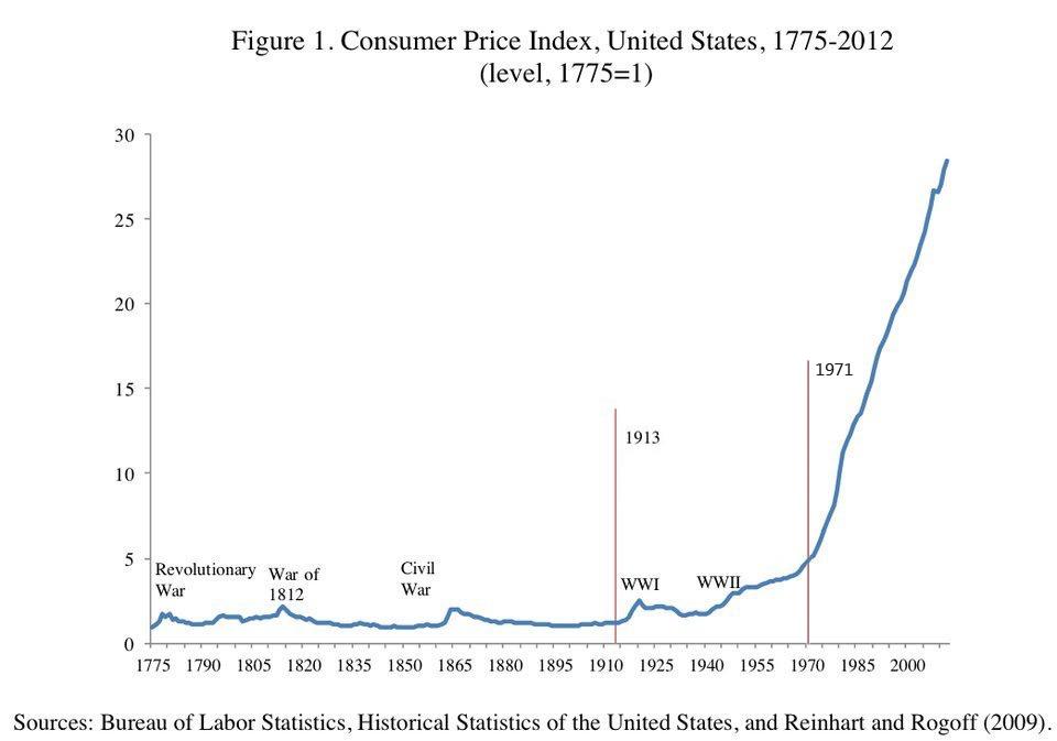 US CPI chart