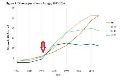 Divorce rate chart
