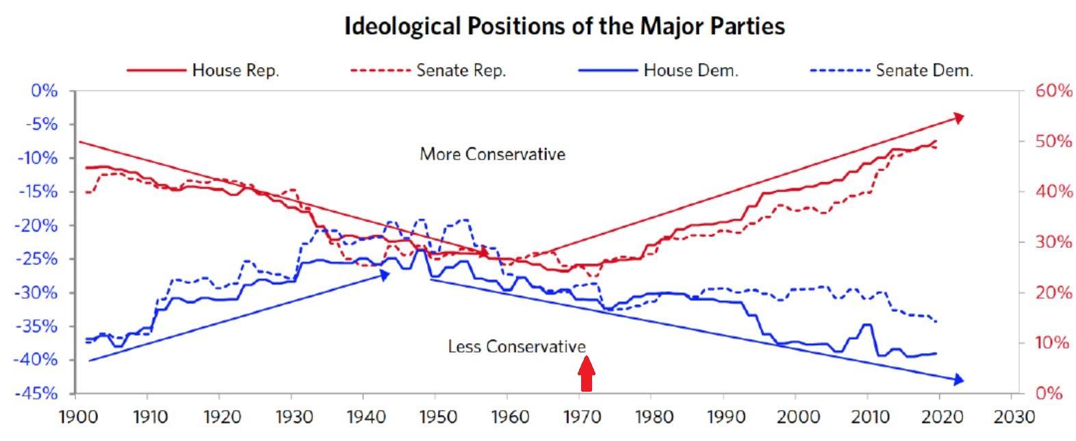 Political Polarization chart